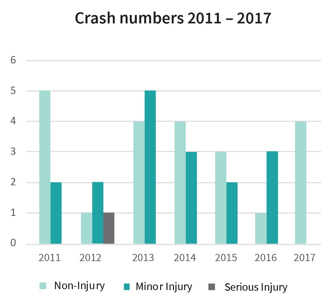 Crash numbers