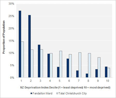 Population by Deprivation Index Decile, 2013