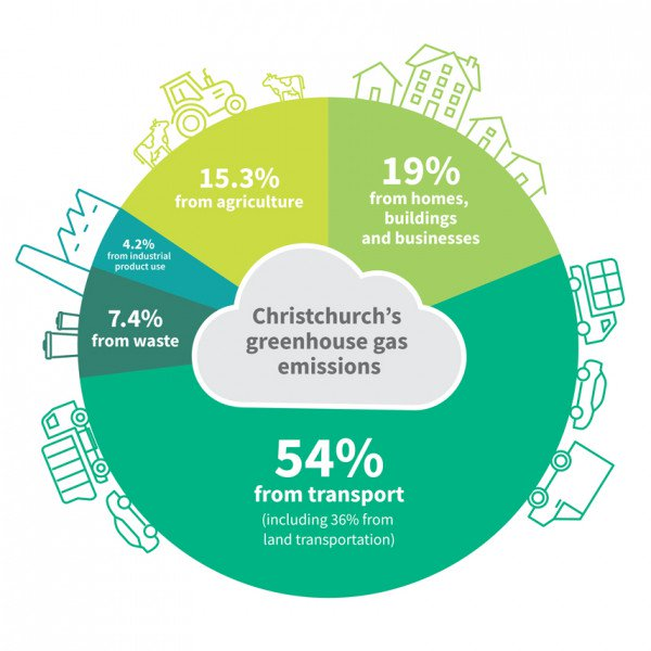 Where Christchurch greenhouse gas emissions come from.